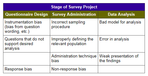 stage-of-survey-project