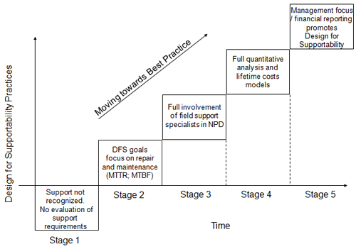 design-for-supportability-diagram2