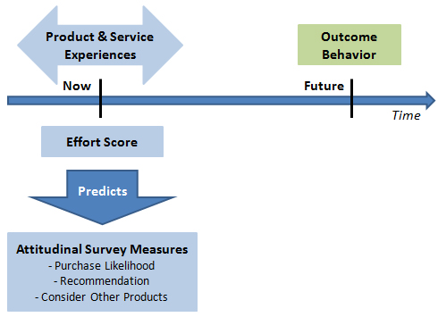 effortless-experience-research-model