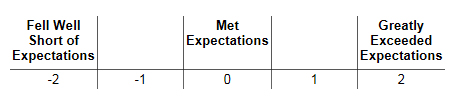 met-expectations-scale
