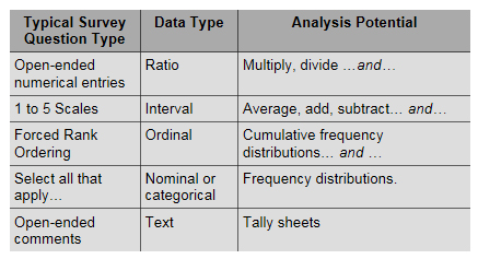 survey question types and data types