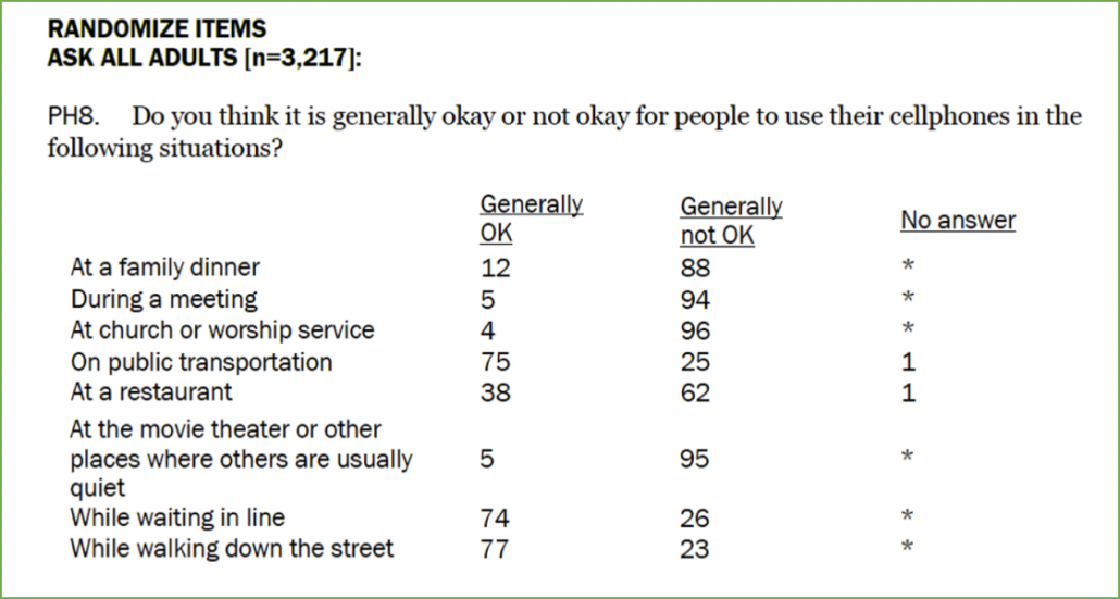 Social Acceptability of Mobile Devices, Pew
