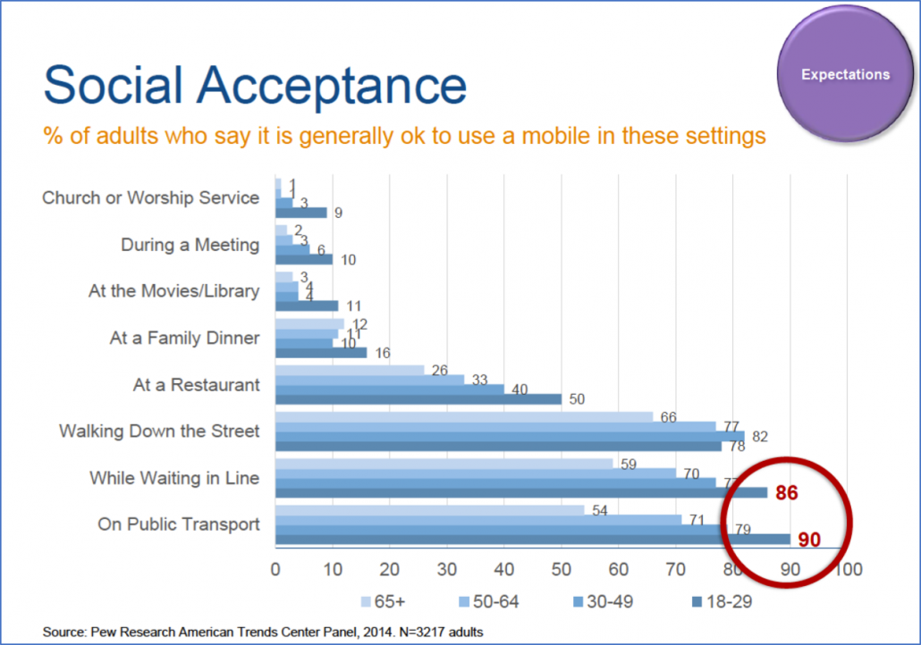 Social Acceptance Mobile Devices