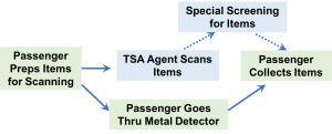 TSA Basic Process Flow