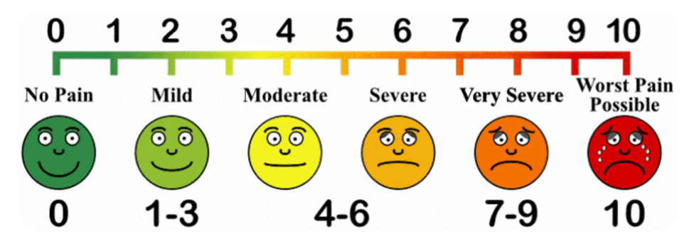 Visual Analog Scale with Wong-Baker Facial Scale
