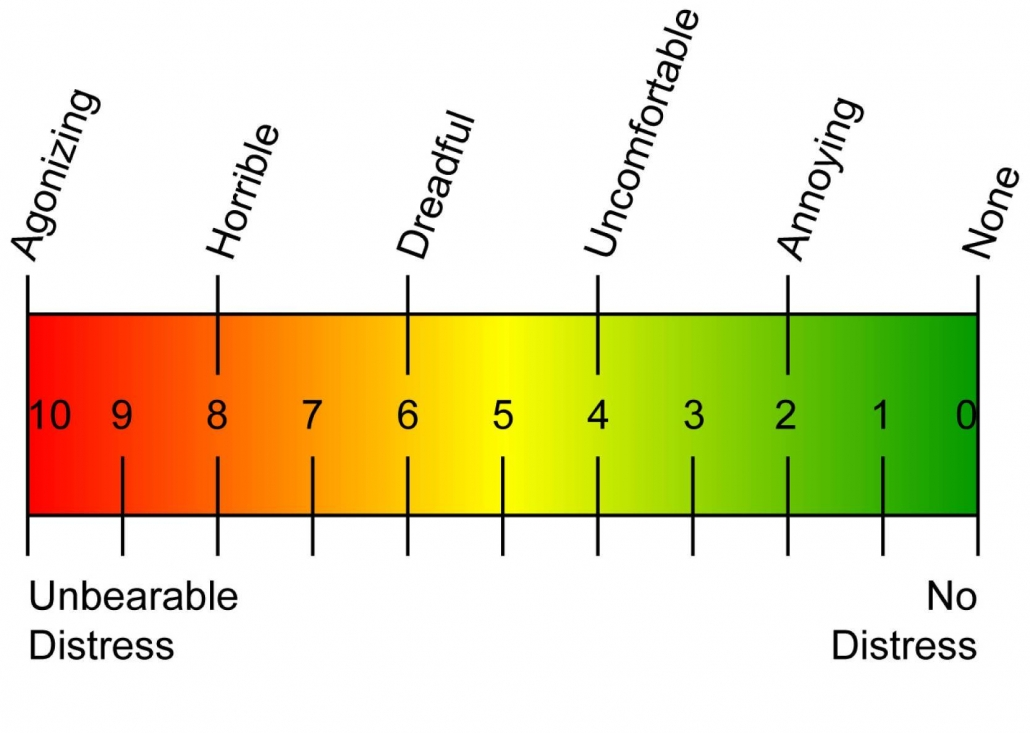 A commonly used example of a Visual Analog Scale.