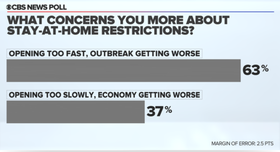 CBS News Poll Question 14 chart, April 20 2020