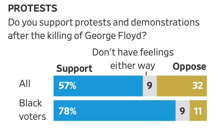 WSJ Poll Protest Support Level